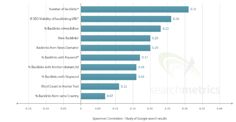 correlazione spearman backlink 2014