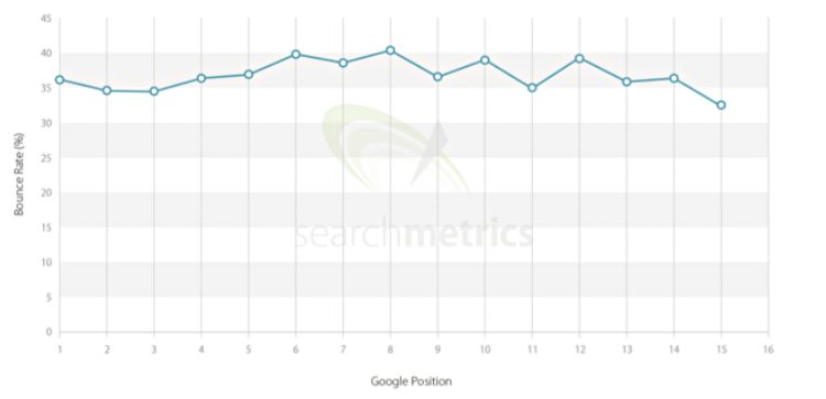grafico bounce rate