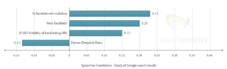 grafico qualita dei backlink