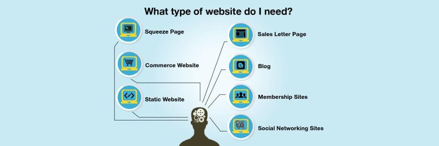 costo sito web: tipologia sito
