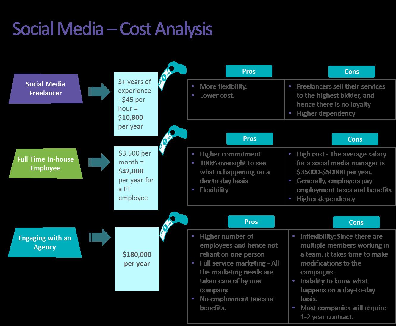 costi social media manager