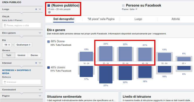 analisi mercato bellezza con audience insight
