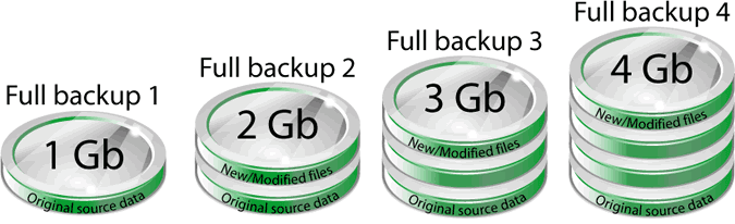 backup completo
