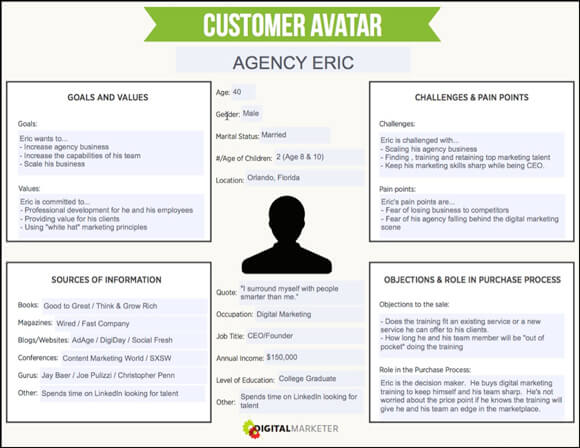 template buyer personas digital marketers
