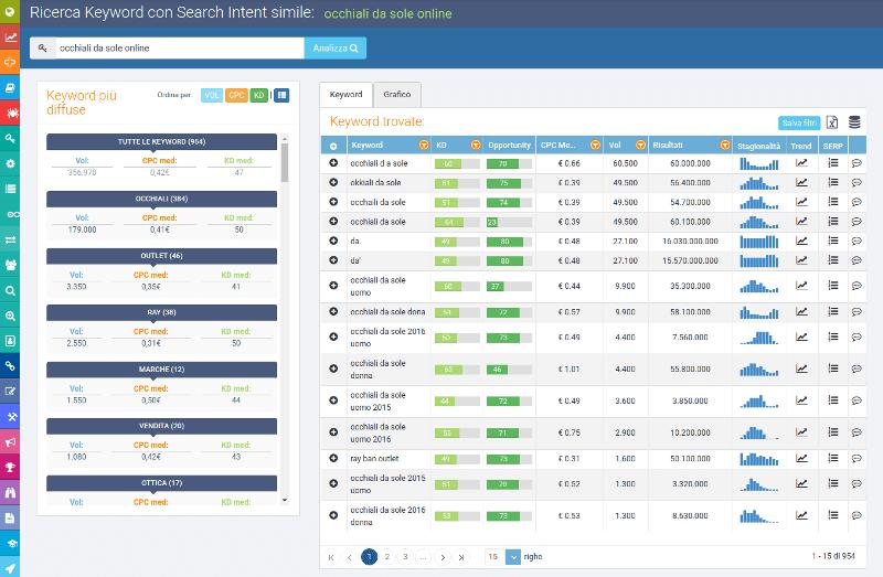 keyword con stesso search intent con seozoom