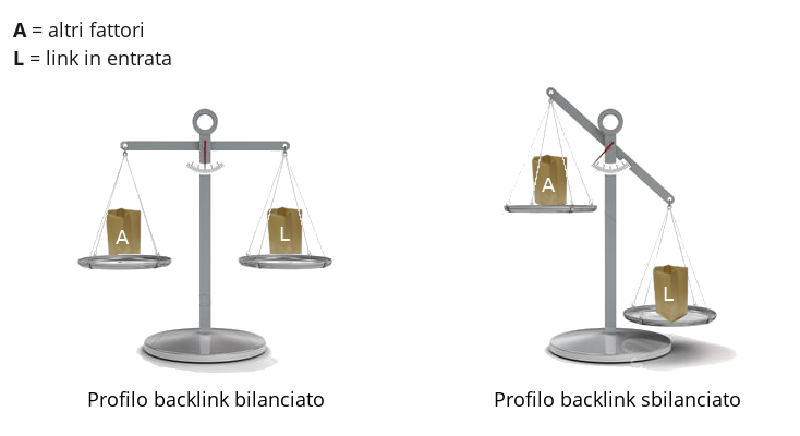 Equilibrio nella link building