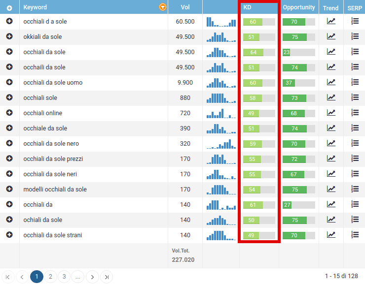 seozoom keyword difficulty
