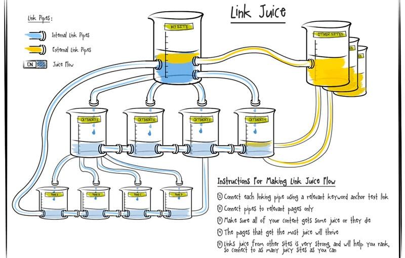 link juice nella linkbuilding