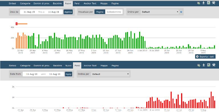 monitoraggio di link nuovi e link eliminati