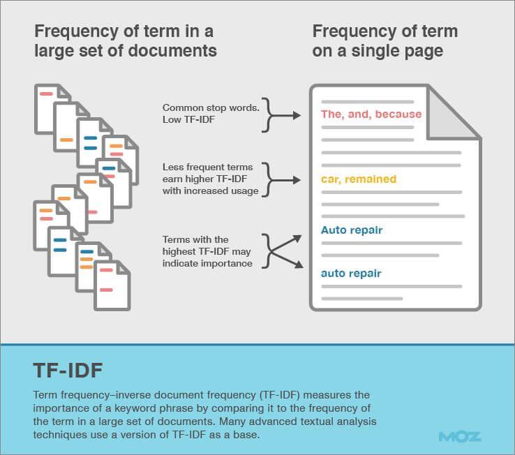 rappresentazione algoritmo Google TF-IDF