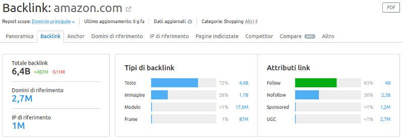 profilo backlink SEMrush