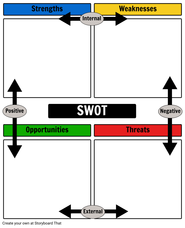 template analisi swot